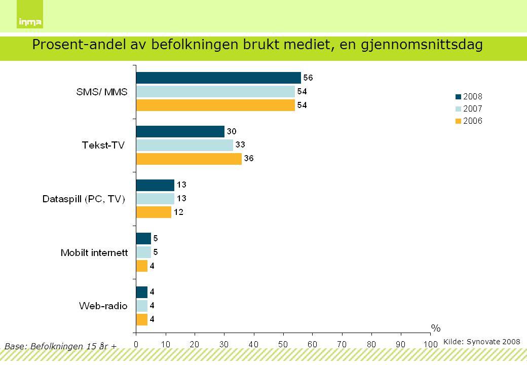 Prosent-andel av befolkningen brukt mediet, en gjennomsnittsdag