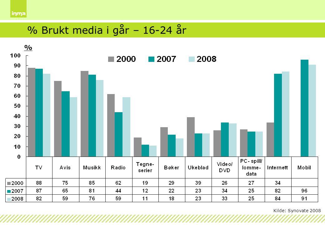 % Brukt media i går – 16-24 år % Kilde: Synovate 2008