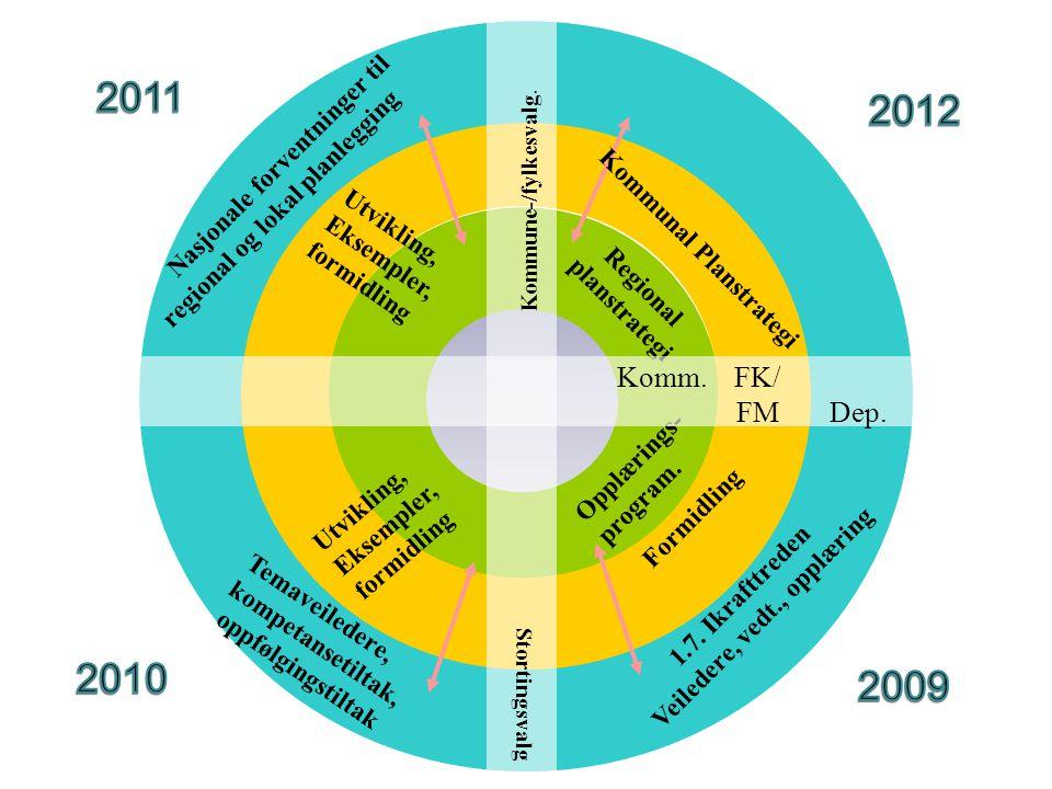 Kommunal Planstrategi Veiledere, vedt., opplæring