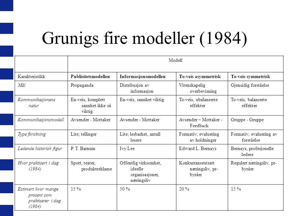 Grunigs fire modeller (1984)