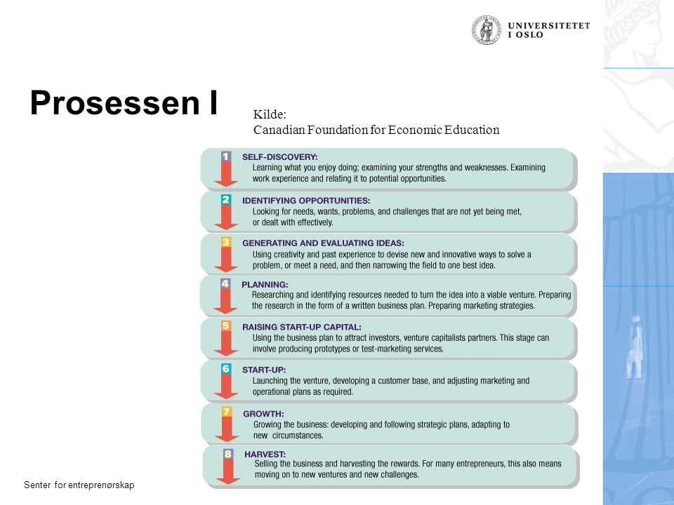 Prosessen I Kilde: Canadian Foundation for Economic Education