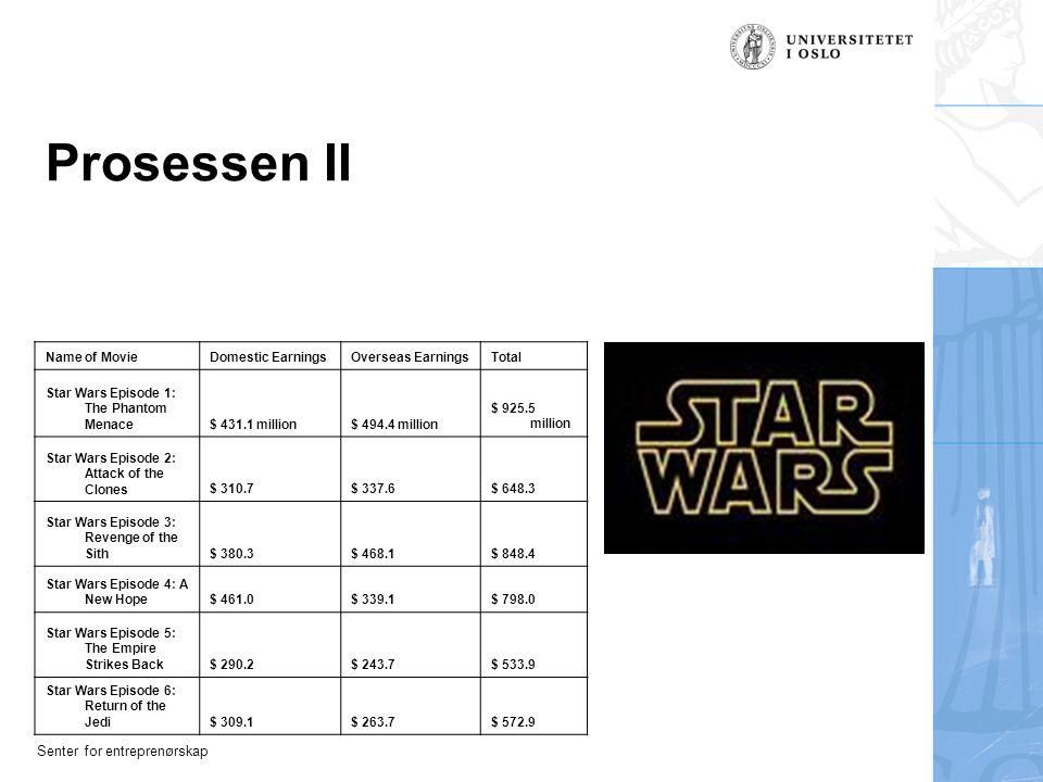 Prosessen II Name of Movie Domestic Earnings Overseas Earnings Total