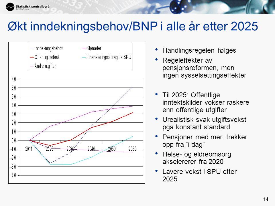 Økt inndekningsbehov/BNP i alle år etter 2025