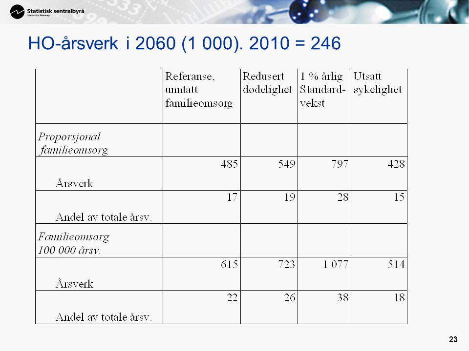 HO-årsverk i 2060 (1 000). 2010 = 246