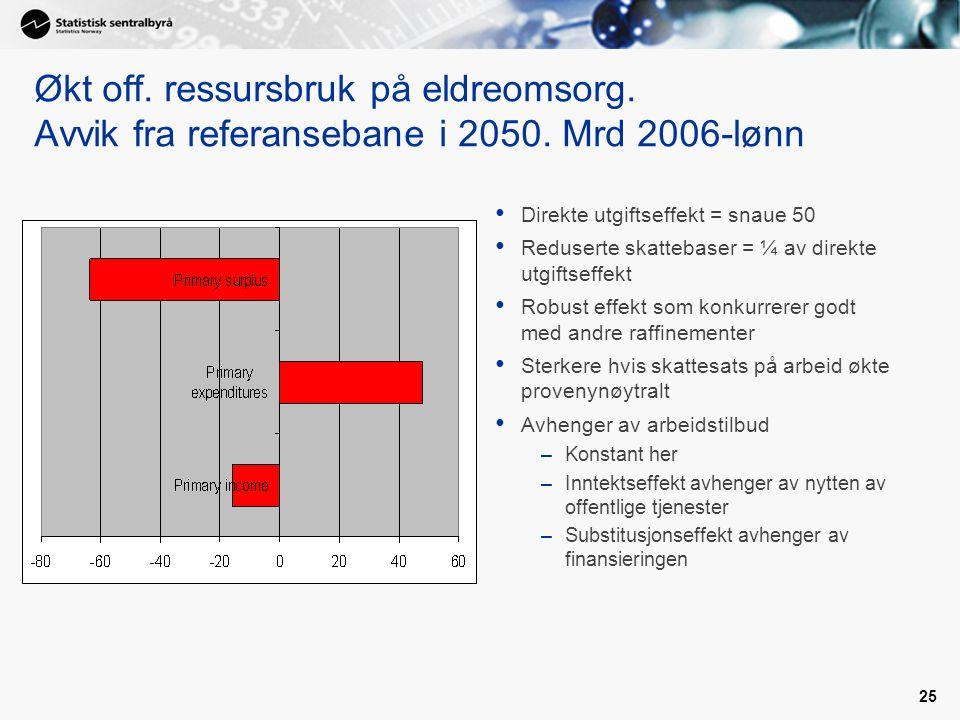 Økt off. ressursbruk på eldreomsorg. Avvik fra referansebane i 2050