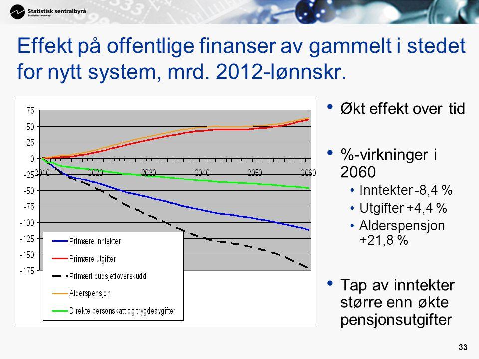 Effekt på offentlige finanser av gammelt i stedet for nytt system, mrd
