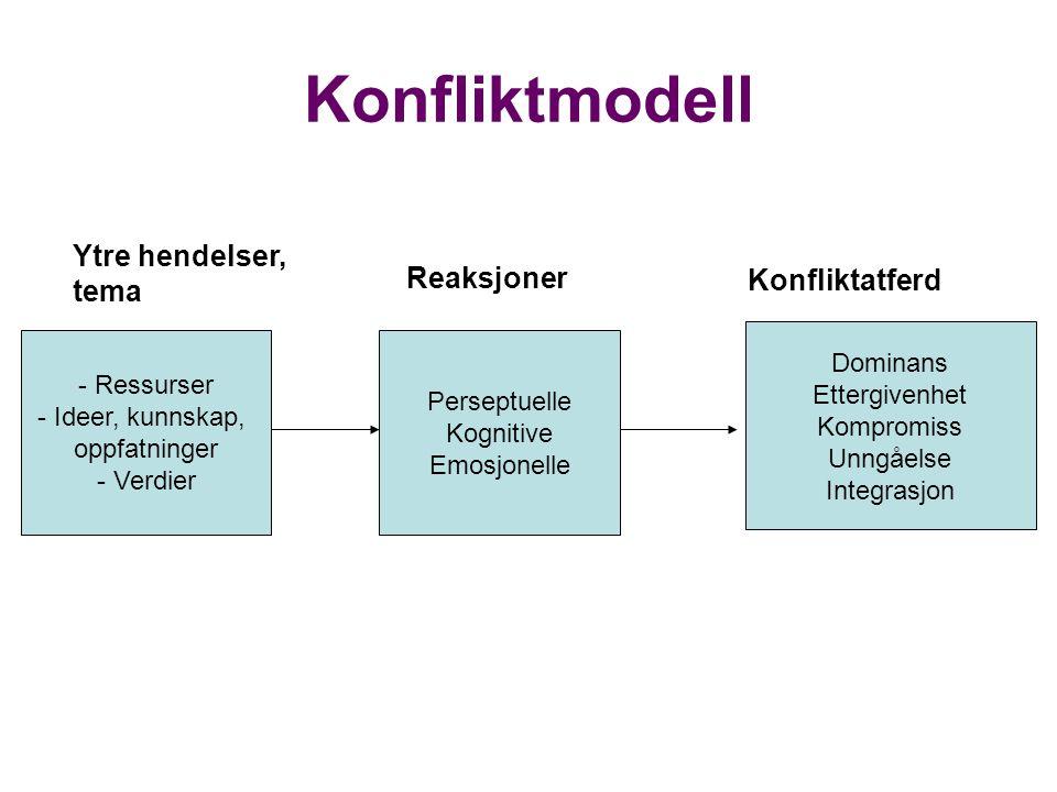 Konfliktmodell Ytre hendelser, tema Reaksjoner Konfliktatferd Dominans
