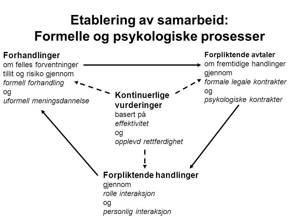 Etablering av samarbeid: Formelle og psykologiske prosesser
