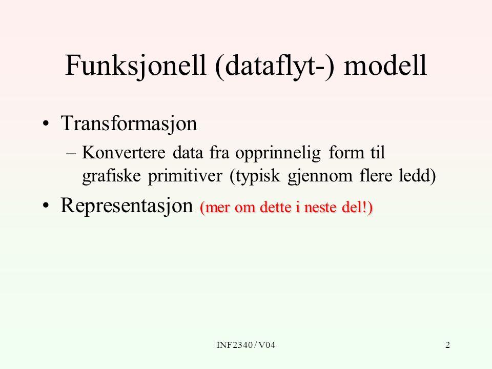 Funksjonell (dataflyt-) modell
