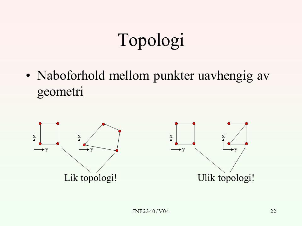 Topologi Naboforhold mellom punkter uavhengig av geometri