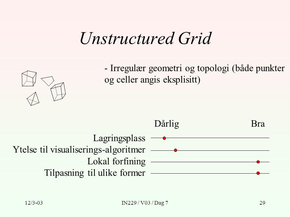 Unstructured Grid - Irregulær geometri og topologi (både punkter og celler angis eksplisitt) Dårlig.
