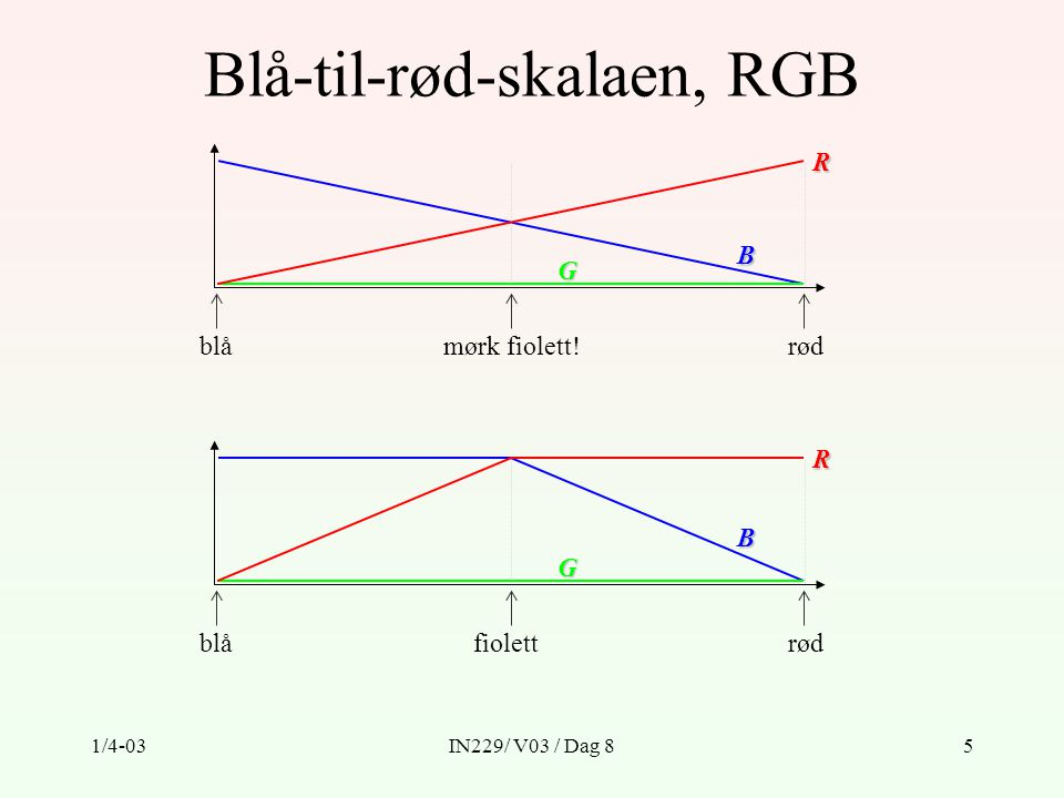 Blå-til-rød-skalaen, RGB