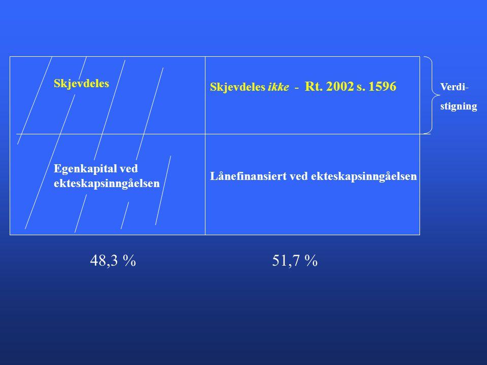48,3 % 51,7 % Skjevdeles Skjevdeles ikke - Rt. 2002 s. 1596