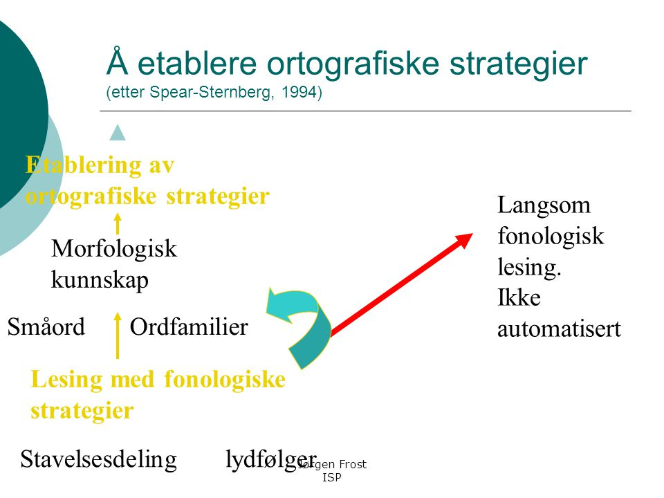 Å etablere ortografiske strategier (etter Spear-Sternberg, 1994)
