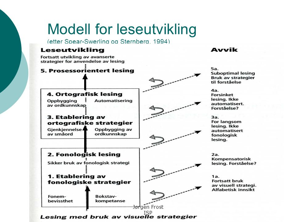 Modell for leseutvikling (etter Spear-Swerling og Sternberg, 1994)