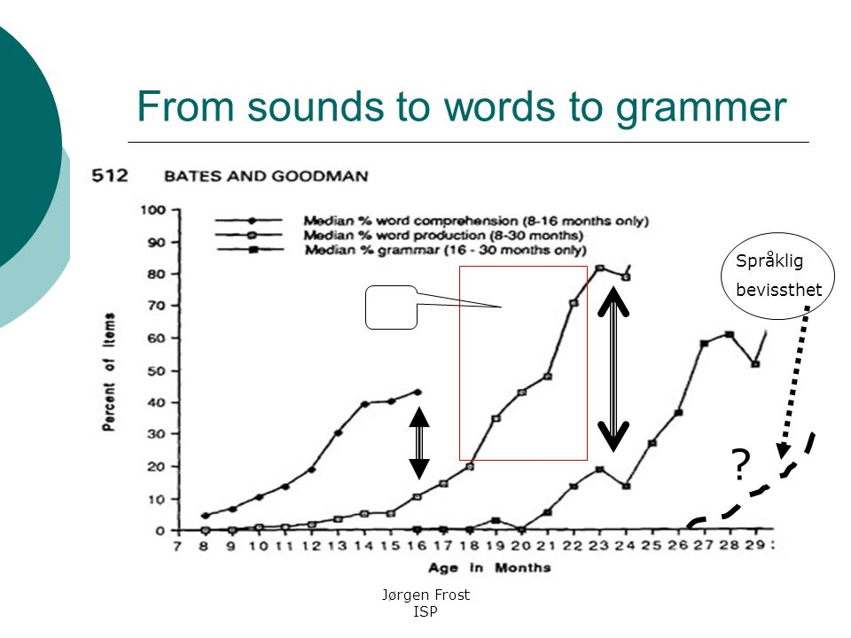 From sounds to words to grammer