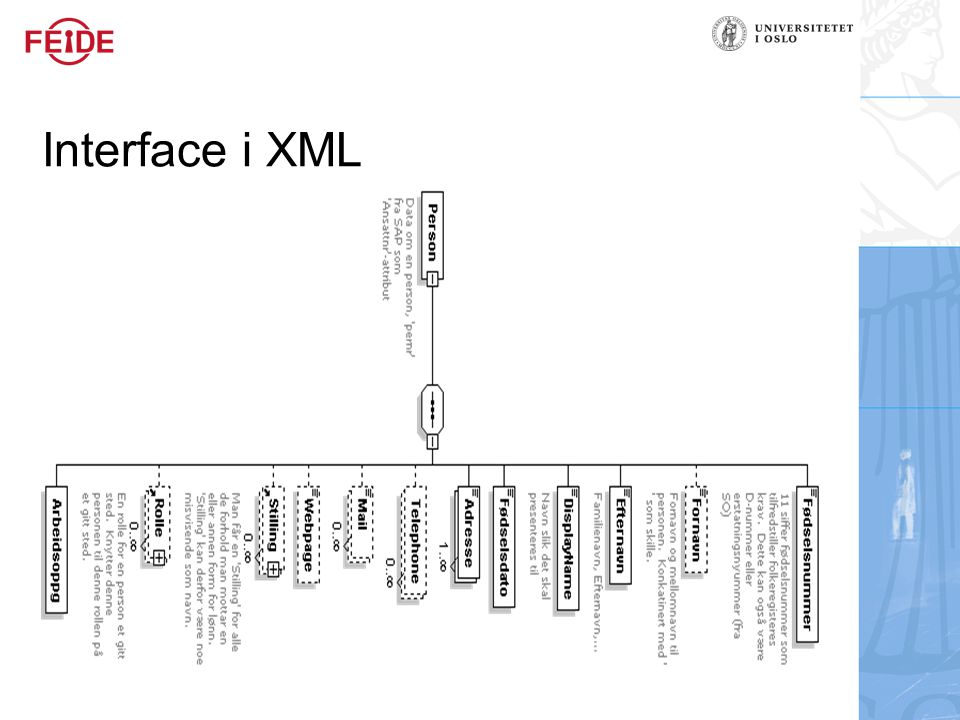 Interface i XML