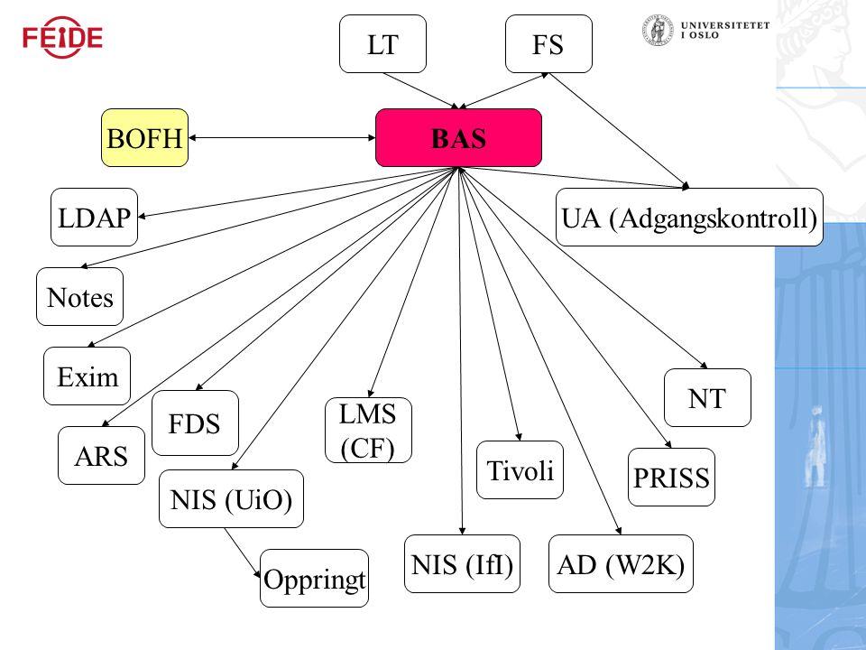 LT FS. BOFH. BAS. LDAP. UA (Adgangskontroll) Notes. Exim. NT. FDS. LMS. (CF) ARS. Tivoli.