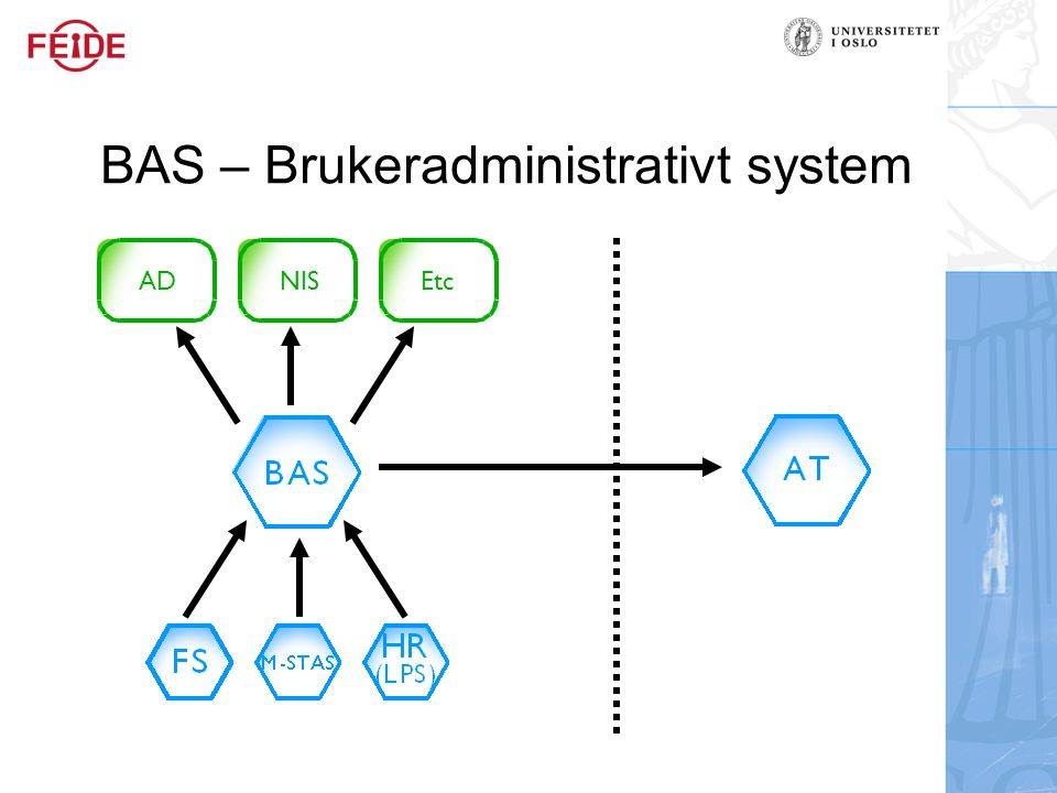 BAS – Brukeradministrativt system
