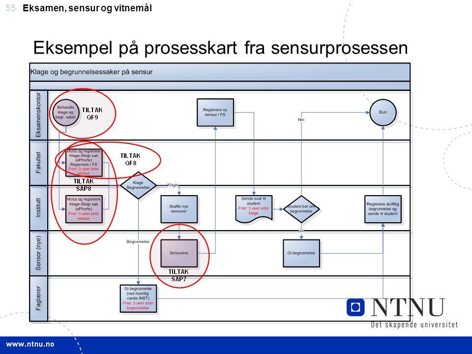Eksempel på prosesskart fra sensurprosessen