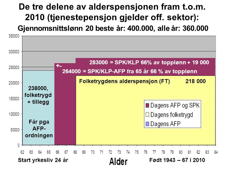 De tre delene av alderspensjonen fram t. o. m