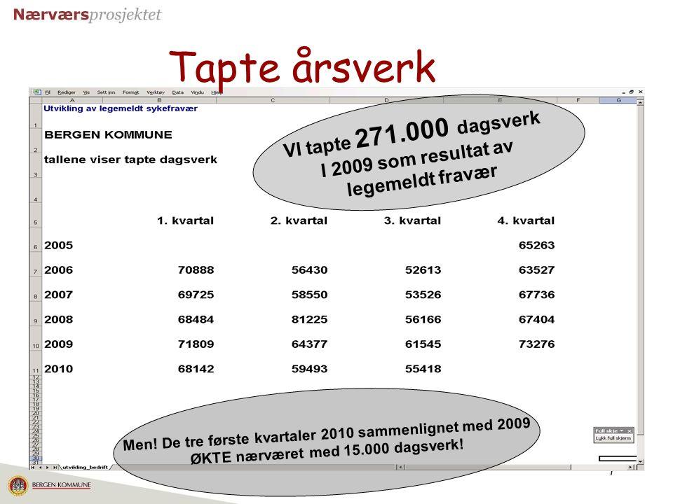 Tapte årsverk VI tapte 271.000 dagsverk I 2009 som resultat av