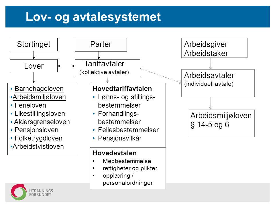 Lov- og avtalesystemet