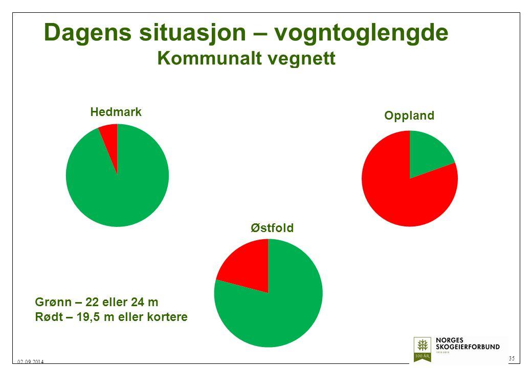 Norges Skogeierforbund