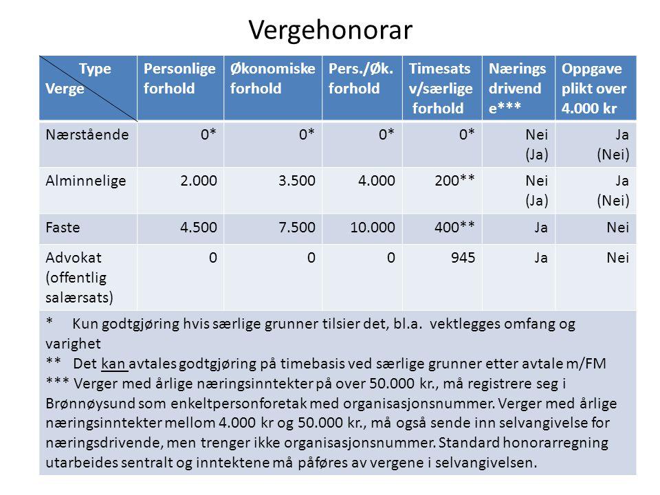 Vergehonorar Type Verge Personlige forhold Økonomiske Pers./Øk.