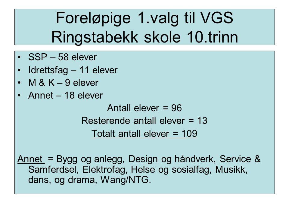 Foreløpige 1.valg til VGS Ringstabekk skole 10.trinn