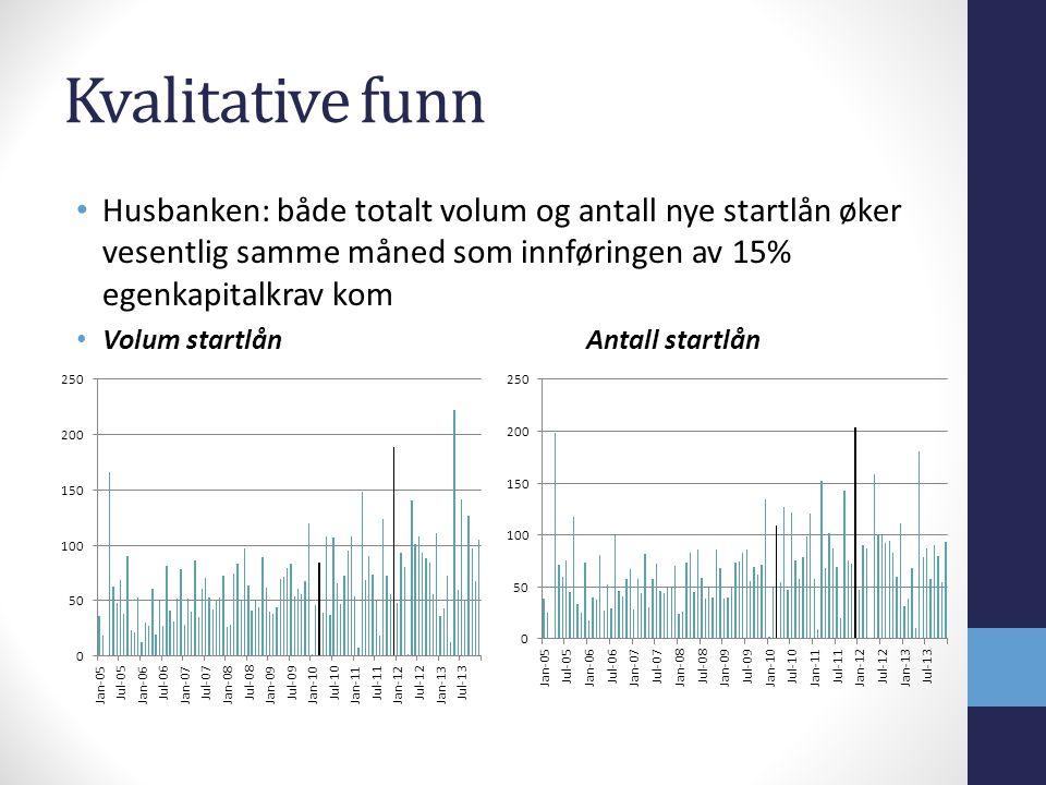Kvalitative funn Husbanken: både totalt volum og antall nye startlån øker vesentlig samme måned som innføringen av 15% egenkapitalkrav kom.
