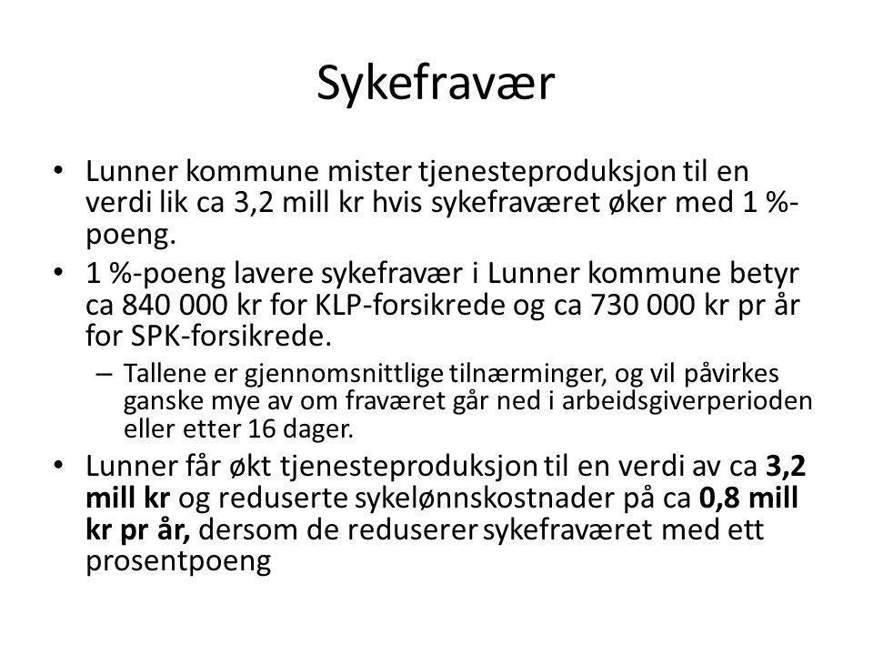 Sykefravær Lunner kommune mister tjenesteproduksjon til en verdi lik ca 3,2 mill kr hvis sykefraværet øker med 1 %-poeng.