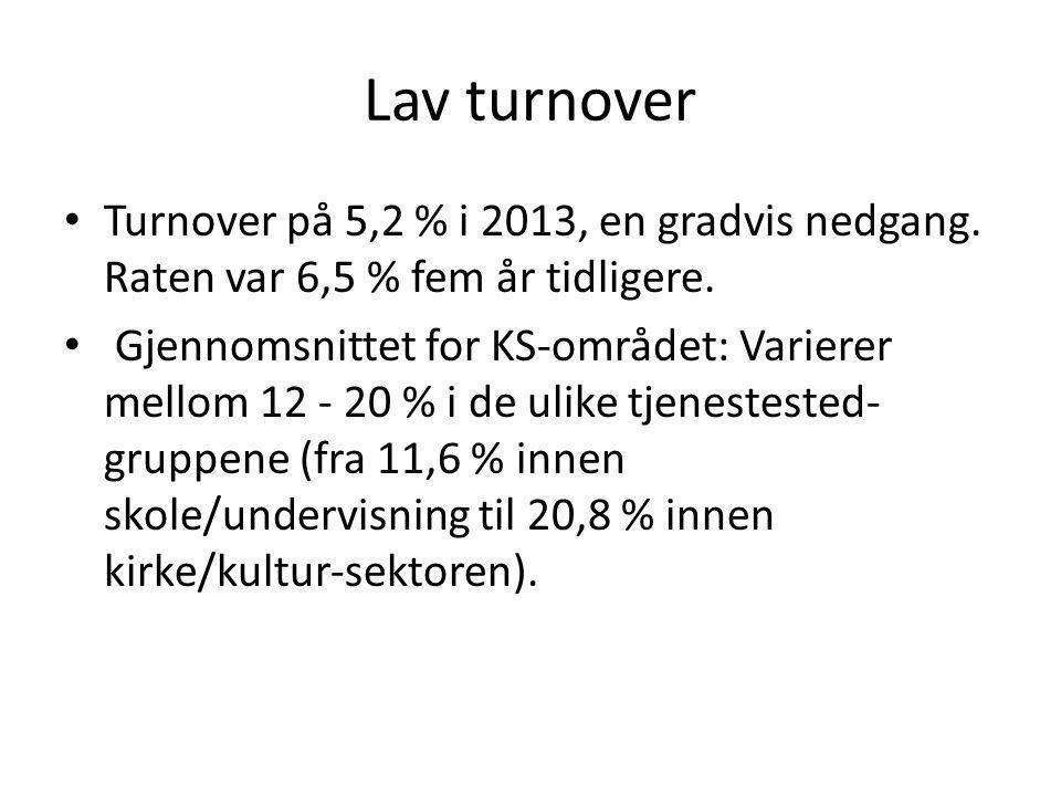 Lav turnover Turnover på 5,2 % i 2013, en gradvis nedgang. Raten var 6,5 % fem år tidligere.