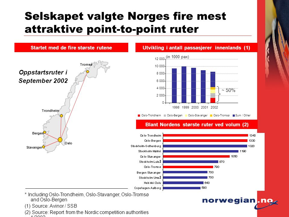 Selskapet valgte Norges fire mest attraktive point-to-point ruter