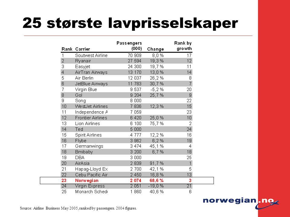 25 største lavprisselskaper