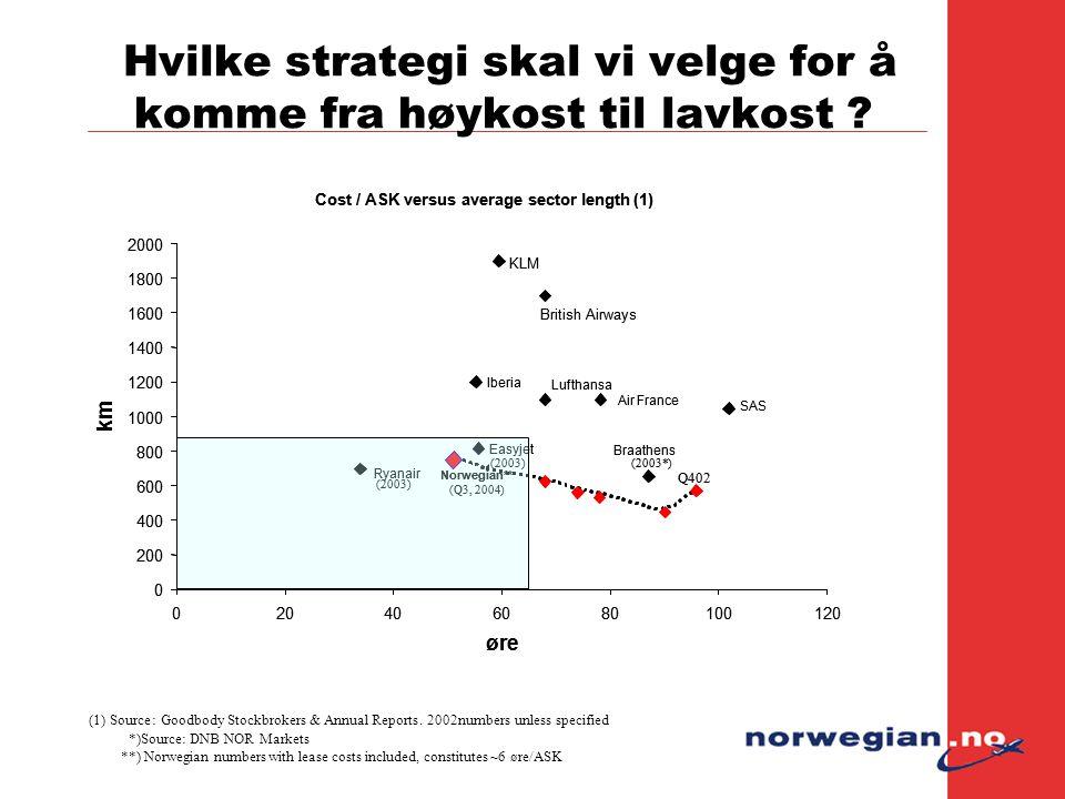 Hvilke strategi skal vi velge for å komme fra høykost til lavkost