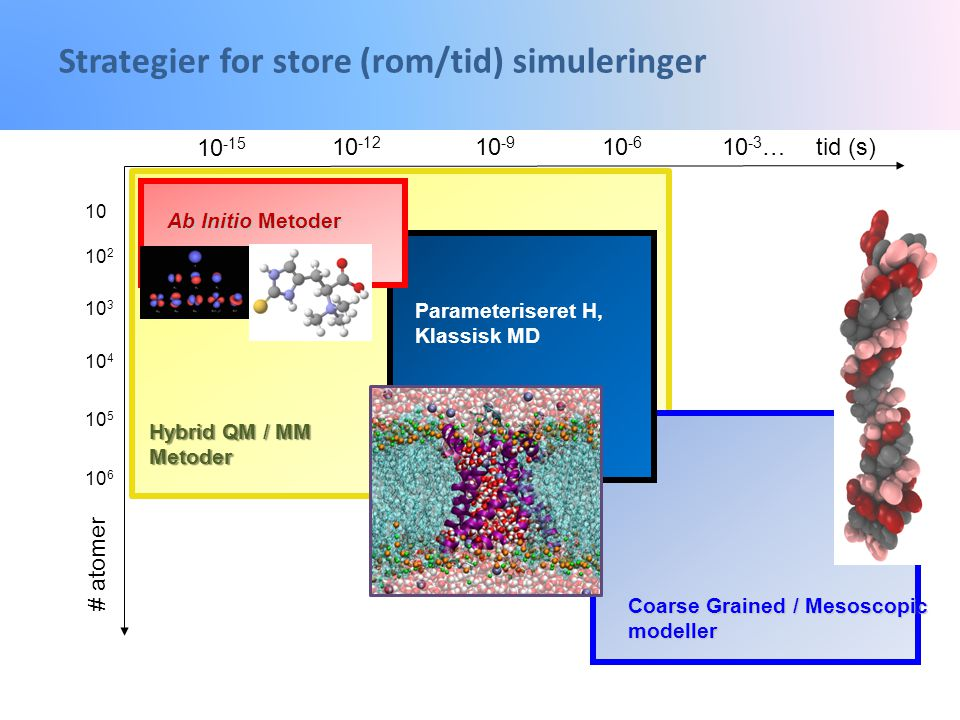 Strategier for store (rom/tid) simuleringer