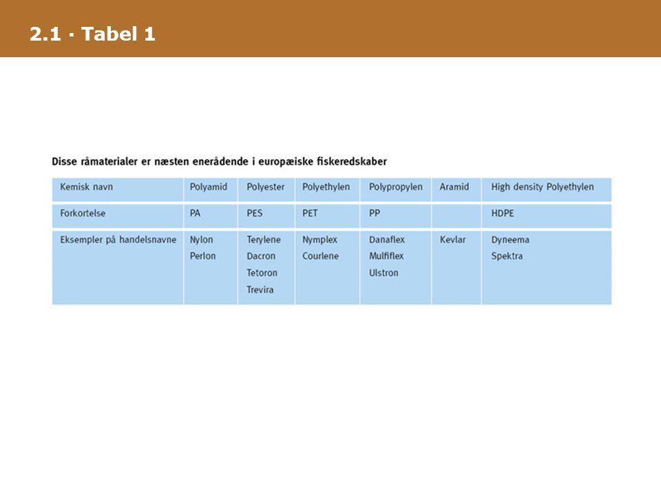 2.1 · Tabel 1
