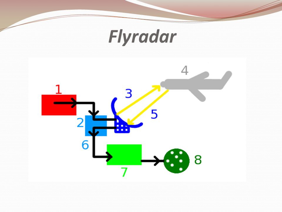 Flyradar Magnetron generates high-frequency radio waves.