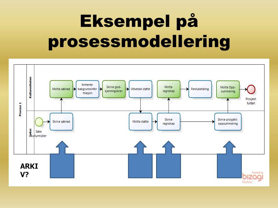 Eksempel på prosessmodellering