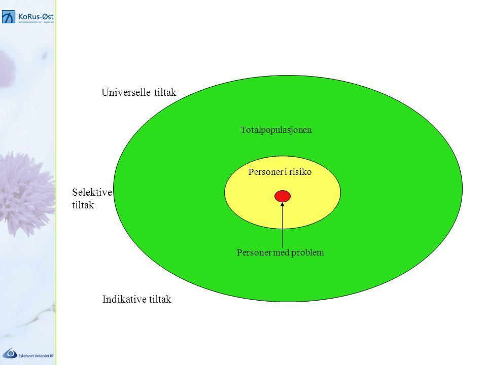 Universelle tiltak Selektive tiltak Indikative tiltak