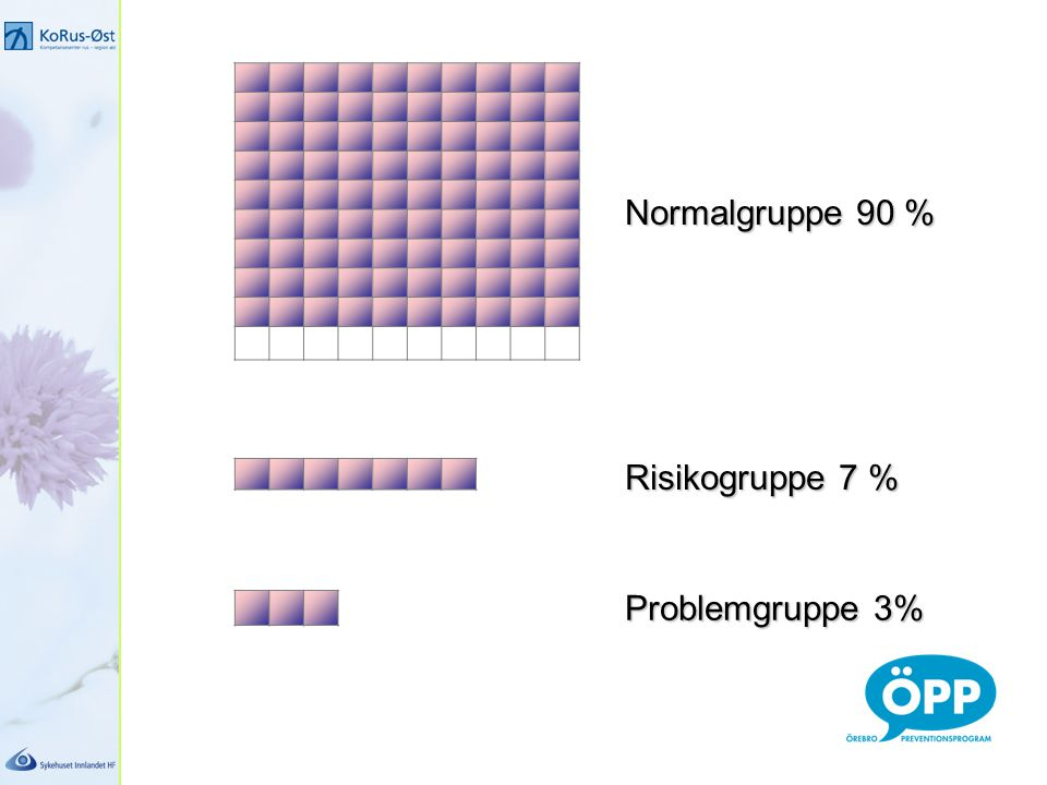 Normalgruppe 90 % Risikogruppe 7 % Problemgruppe 3%