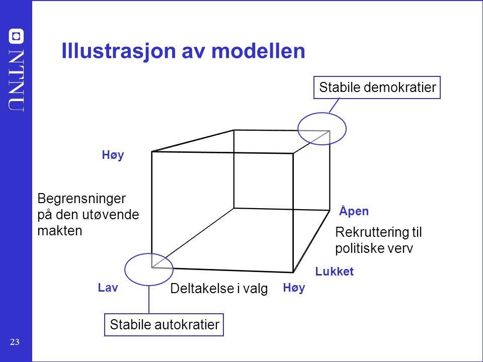 Illustrasjon av modellen