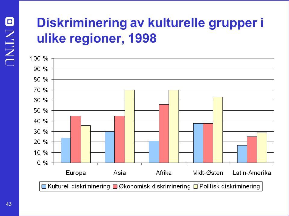 Diskriminering av kulturelle grupper i ulike regioner, 1998