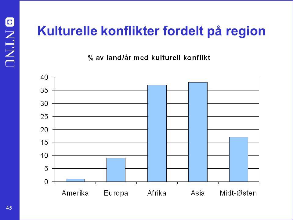 Kulturelle konflikter fordelt på region