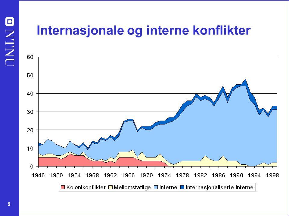 Internasjonale og interne konflikter