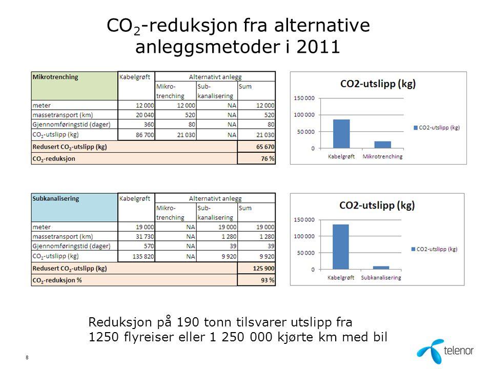 CO2-reduksjon fra alternative anleggsmetoder i 2011