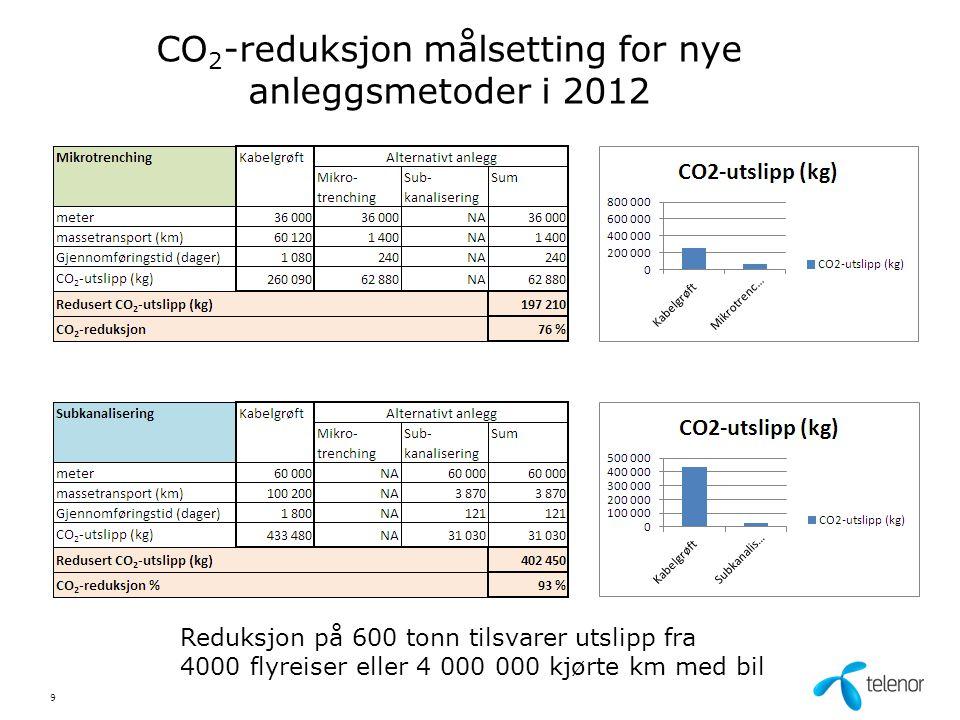 CO2-reduksjon målsetting for nye anleggsmetoder i 2012