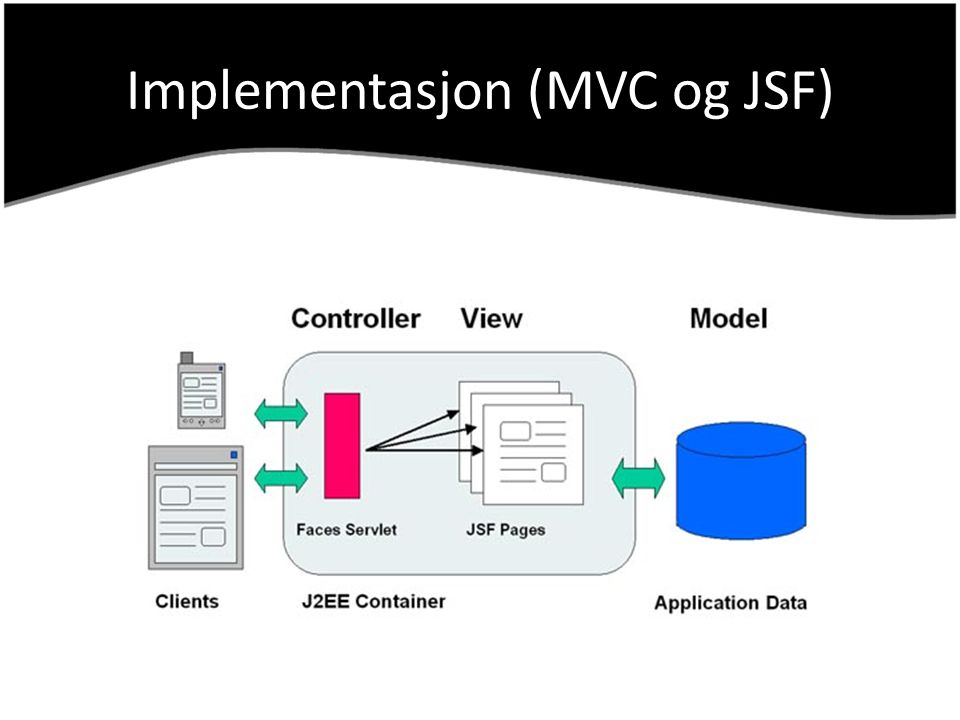 Implementasjon (MVC og JSF)