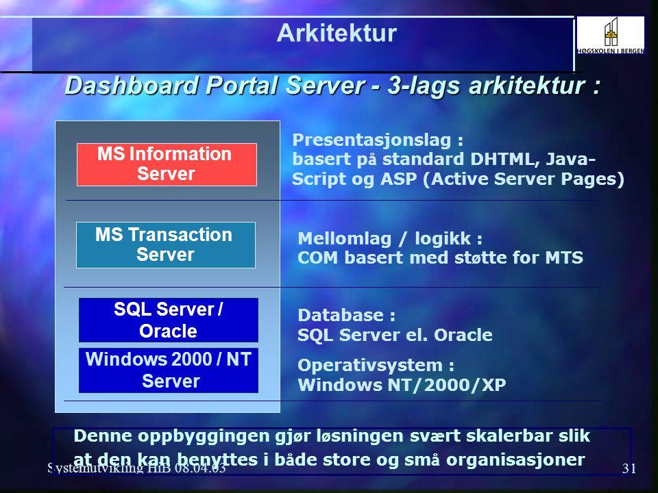 Dashboard Portal Server - 3-lags arkitektur :
